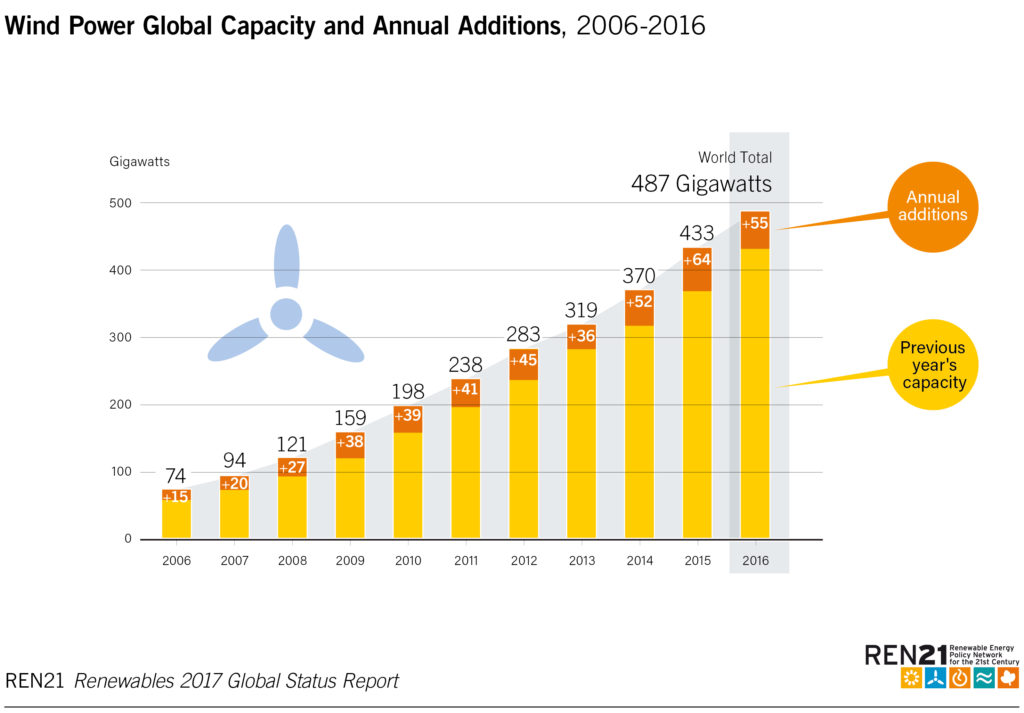 Growth in global wind capacity from 2005 to 2016. Source: http://www.ren21.net/status-of-renewables/global-status-report/